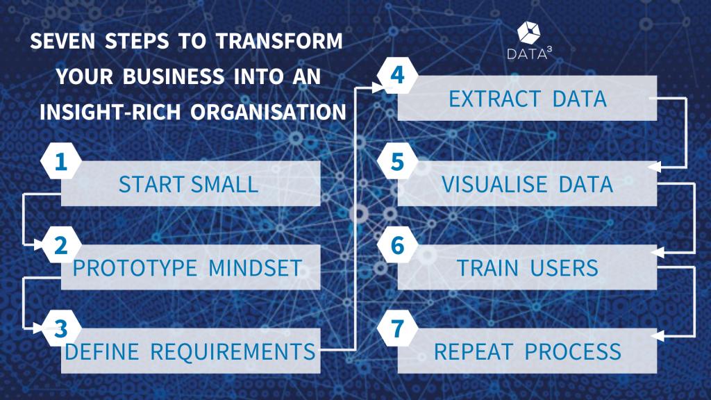 7 ways to transform your organisation